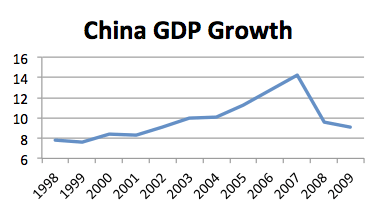 China_GDP_Growth