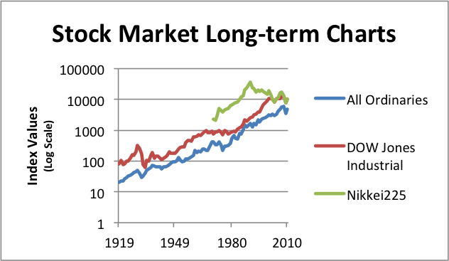 Stock Market Long-Term Chart