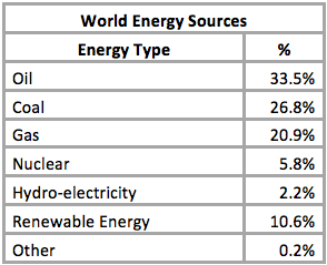 World Energy Sources