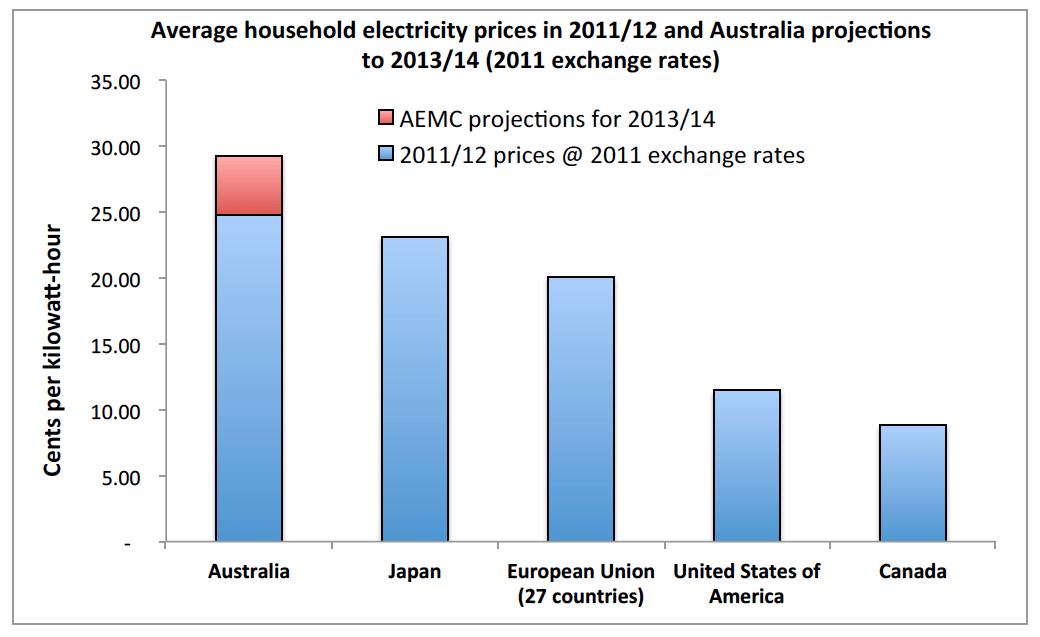 Average Household Electricity Prices