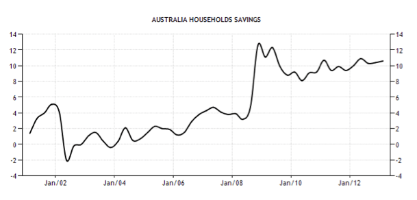 Australian Households Savings