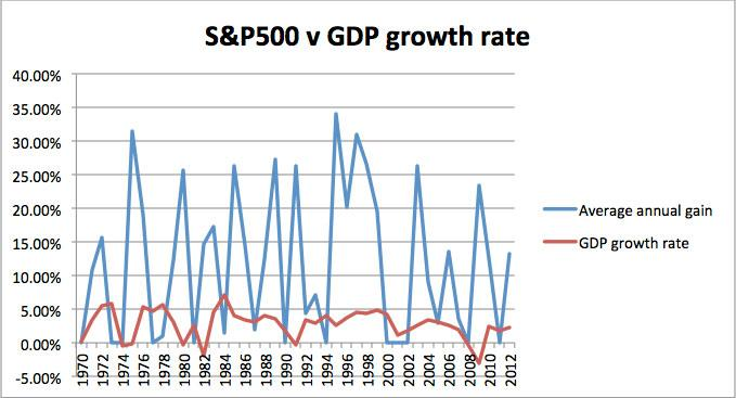 S&P500 vs GDP Growth Rate Chart