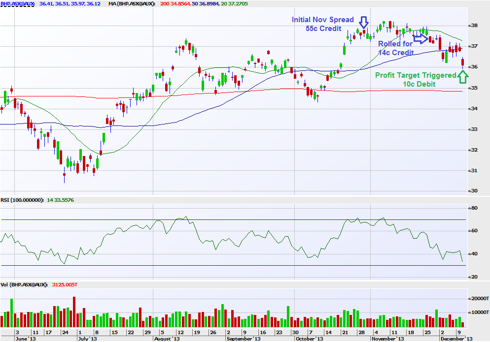 BHP Billiton Ltd. (ASX:BHP) Bear Call Spread Profit Target Triggered