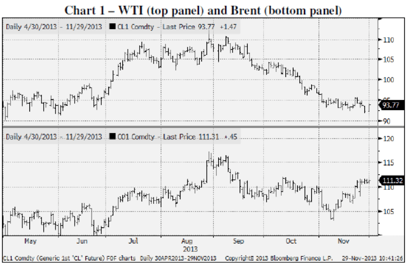 WTI and Brent Crude Oil Chart