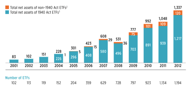 ETF Growth Yearly Chart