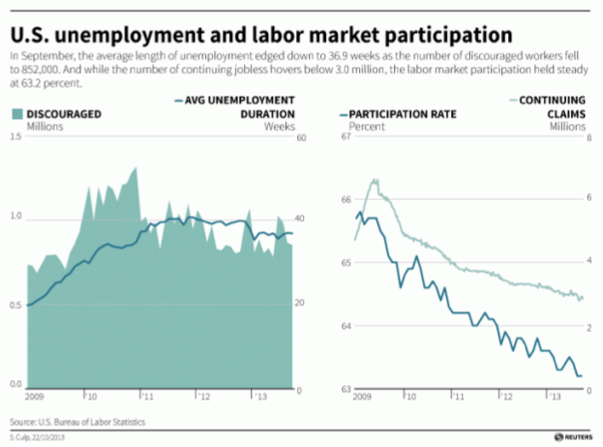 US unemployment against labour market participation