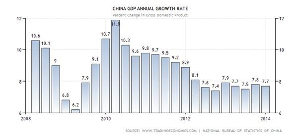 China-GDP-Annual-Growth-Rate1