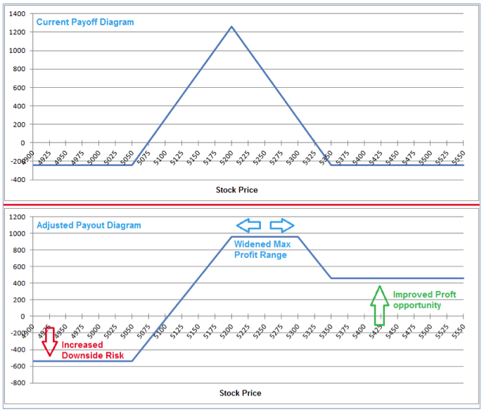 Current Payoff and Adjusted Payout Diagram