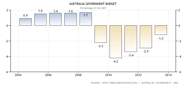 Australian Government Budget 2004 - 2014