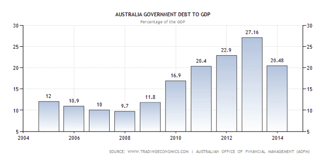 Australian Government Dept to GDP Chart
