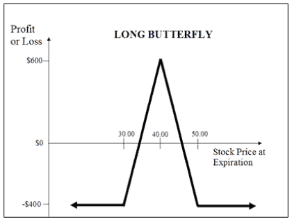 Long Butterfly Option Strategy