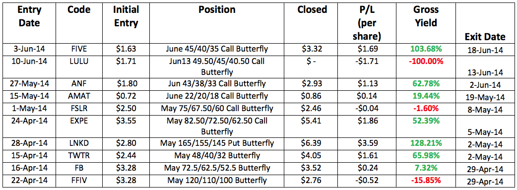 Closed US Butterfly Trades