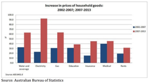 Price Increase in Household Goods Chart